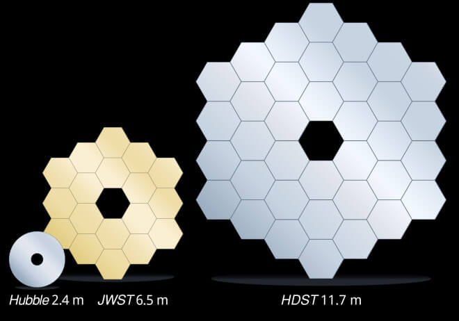 A direct, to-scale, comparison between the primary mirrors of the Hubble Space Telescope, James Webb Space Telescope, and the proposed High Definition Space Telescope (HDST). In this concept, the HDST primary is composed of 36 1.7 meter segments. Smaller segments could also be used. An 11 meter class aperture could be made from 54 1.3 meters segments. Image credit: C. Godfrey (STScI)