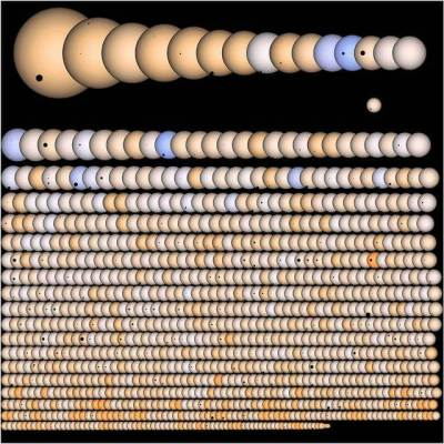 Kepler exoplanets candidates, both confirmed and unconfirmed, orbiting G, K, and M type main sequence stars, by radii and fraction of the total. (Natalie Batalha and Wendy Stenzel, NASA Ames)