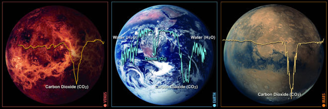 Chemical signatures of the contents of planet atmospheres is central to the emerging science of biosignatures remotely observed. NASA