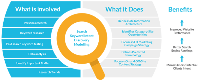 Evaluate the Search Intent of your Keyword