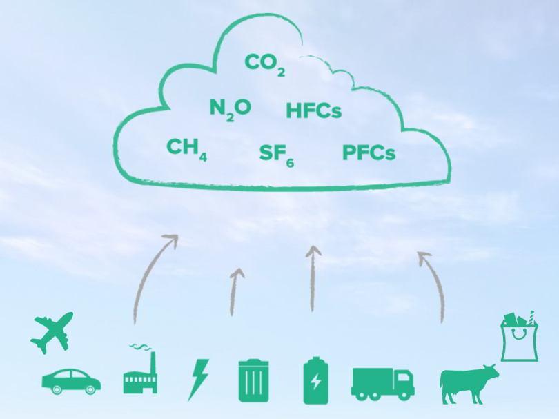 Resultado de imagem para reduzir os gases de efeito estufa