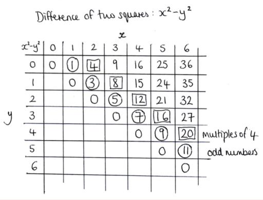Factoring Difference Of Squares Worksheet Pdf