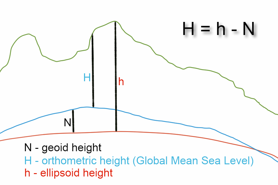 Geoid Height - mapitGIS