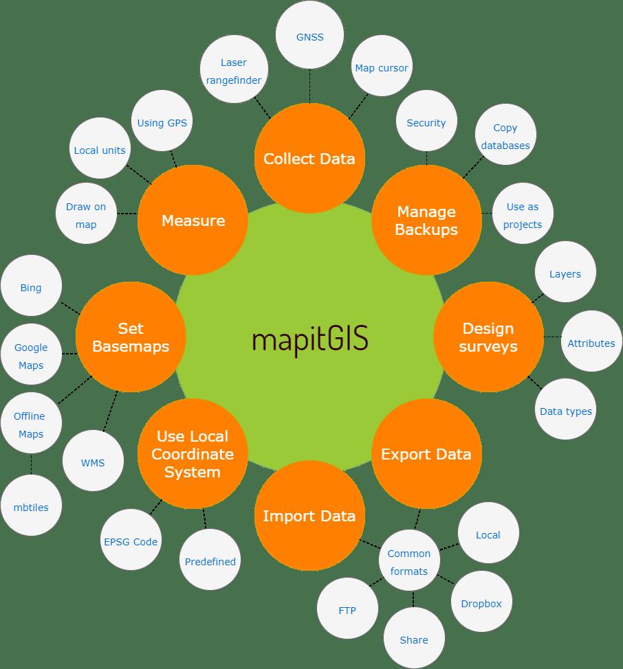 Site Content - mapitGIS