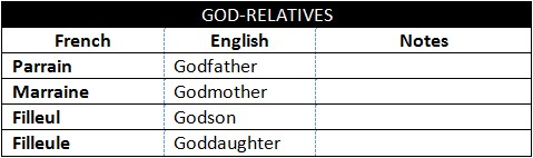 God-relatives