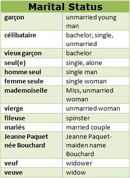 Marital Status Terms