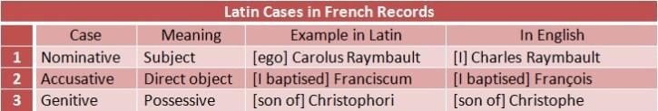 Three Latin Cases in Baptism Record