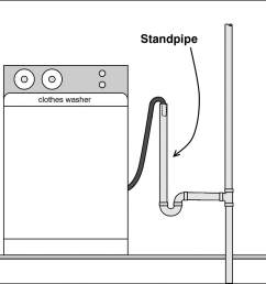 laundry standpipe home residential plumbing  [ 1501 x 1201 Pixel ]