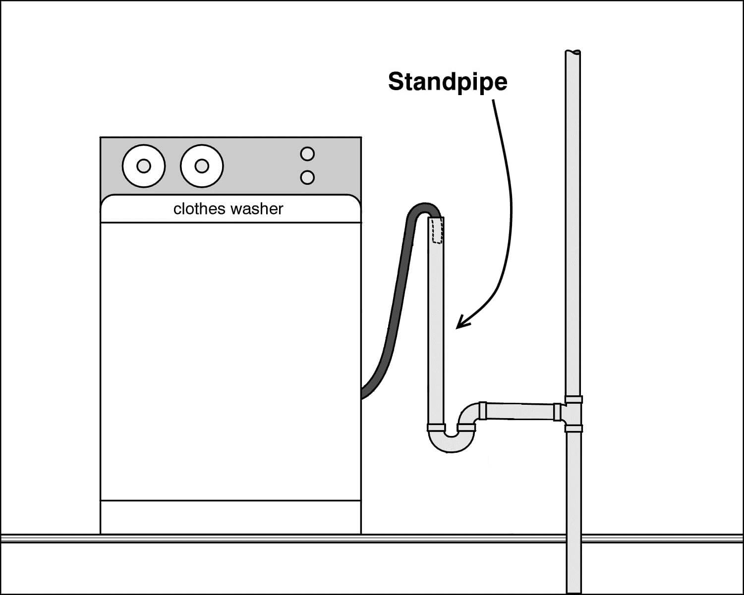 hight resolution of laundry standpipe