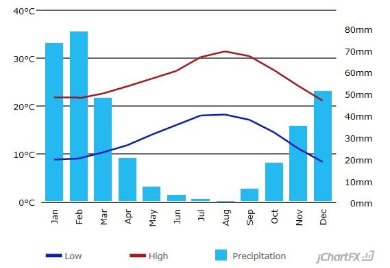 アナハイム 平均気温 グラフ