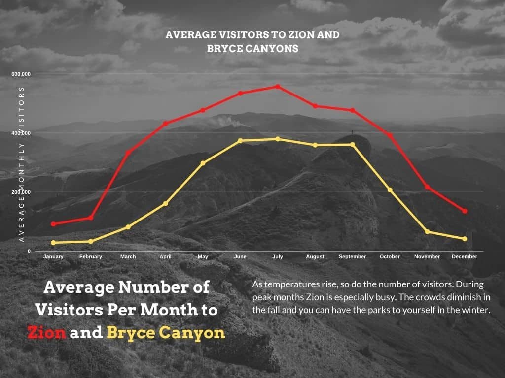 Zion-to-Bryce-Canyon-Visitor-Chart
