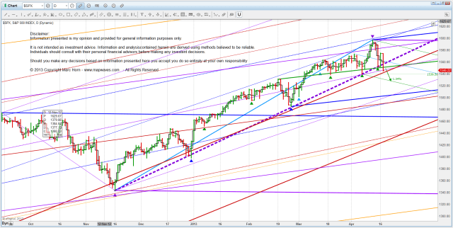 I US SPX D D3 confirmation