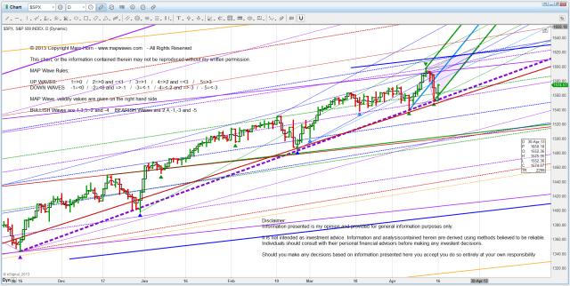 I US SPX D D3 projection