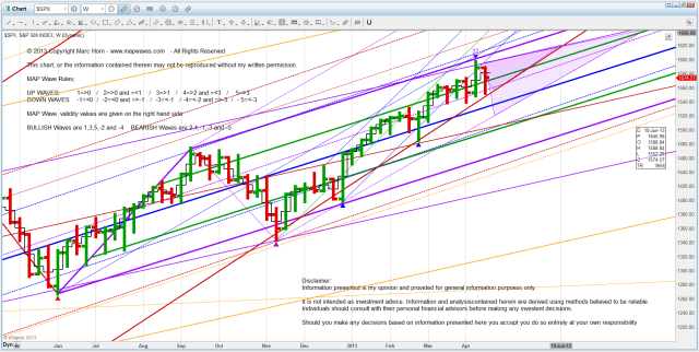 I US SPX D channel
