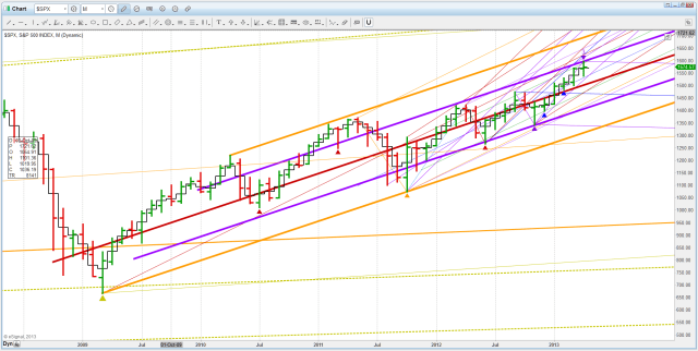 I US SPX M trend channel