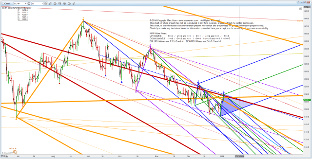 PM Gold20140104 New lows or Bounce