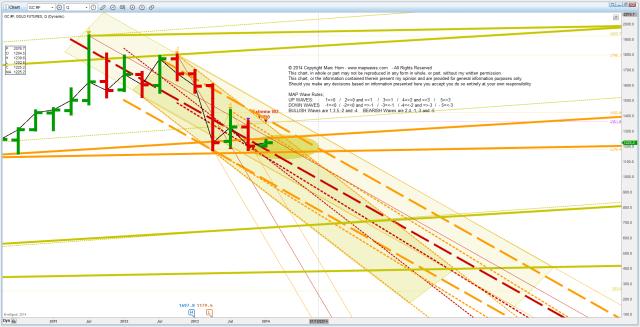 PM Gold20140104 Q range