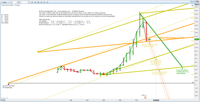 PM Gold2014010404 Yearly
