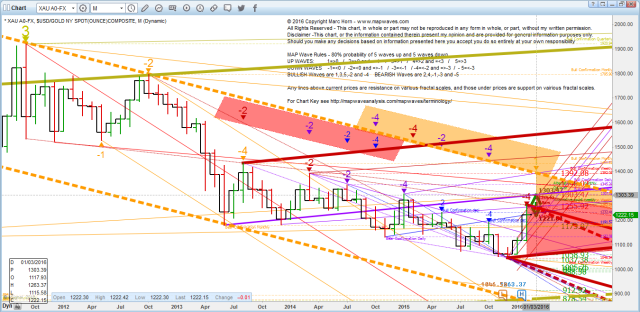 Gold Futures M_3_4_5 ML march16-02-28_14-40-30