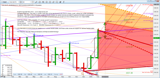 Gold Futures March resistance 16-02-28_14-21-51
