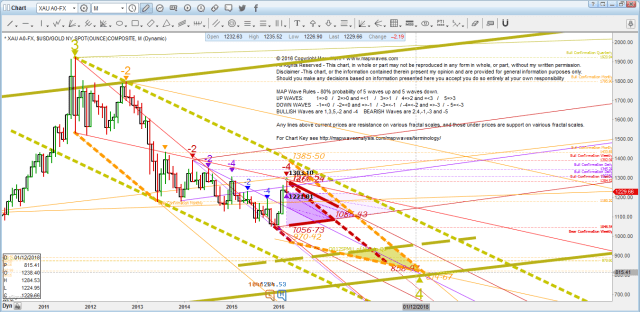 Gold M the bottom Dec18 800 target