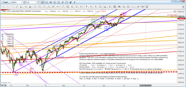 DOW detail