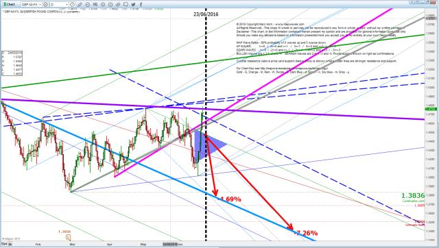 GBP D 21 June coming high