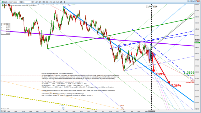 GBP D 21 June more detail