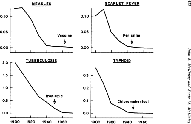 disease-decline
