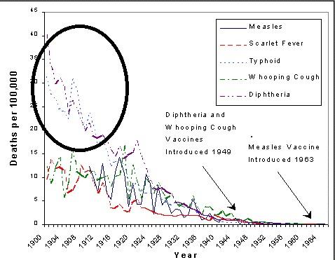 vaccins timeline over death
