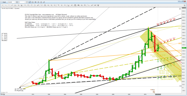 PM Gold Yearly SR 20140716130920