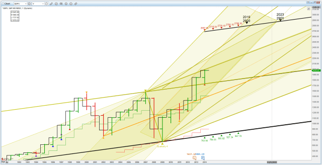 US SPX Yearly 20140715 2019 to 2023 top