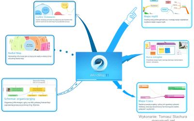 Program do tworzenia map myśli iMindMap