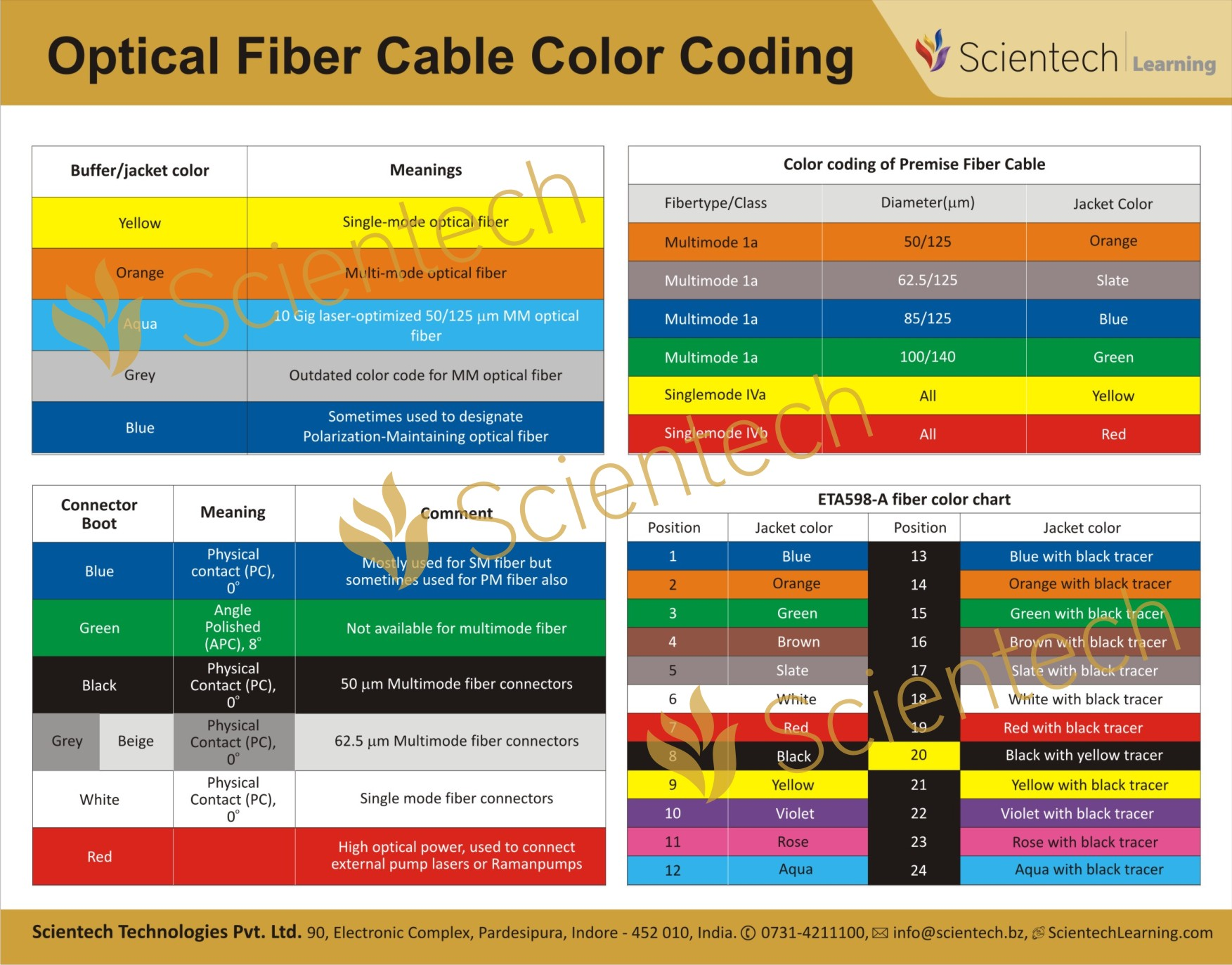 hight resolution of fiber wiring color code