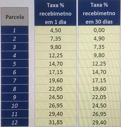 Taxas de antecipação SafraPay