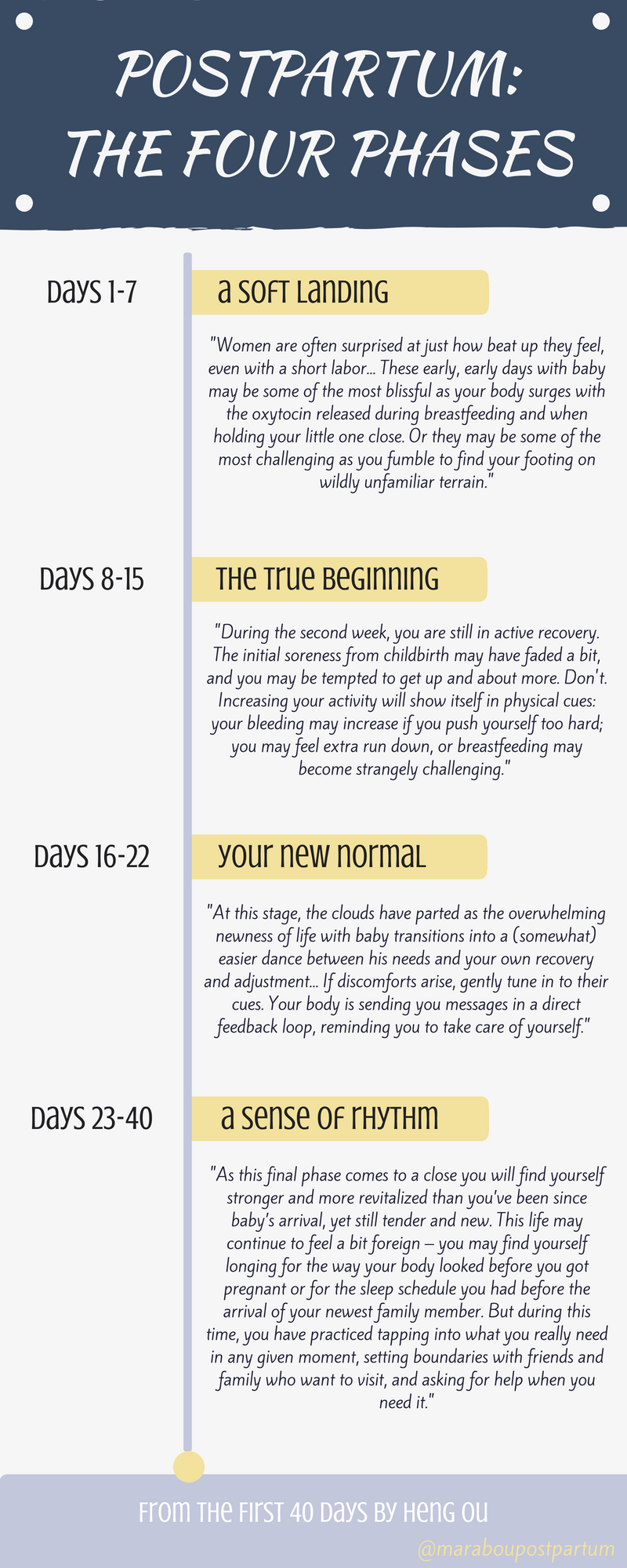 The 4 Phases of the Postpartum Period