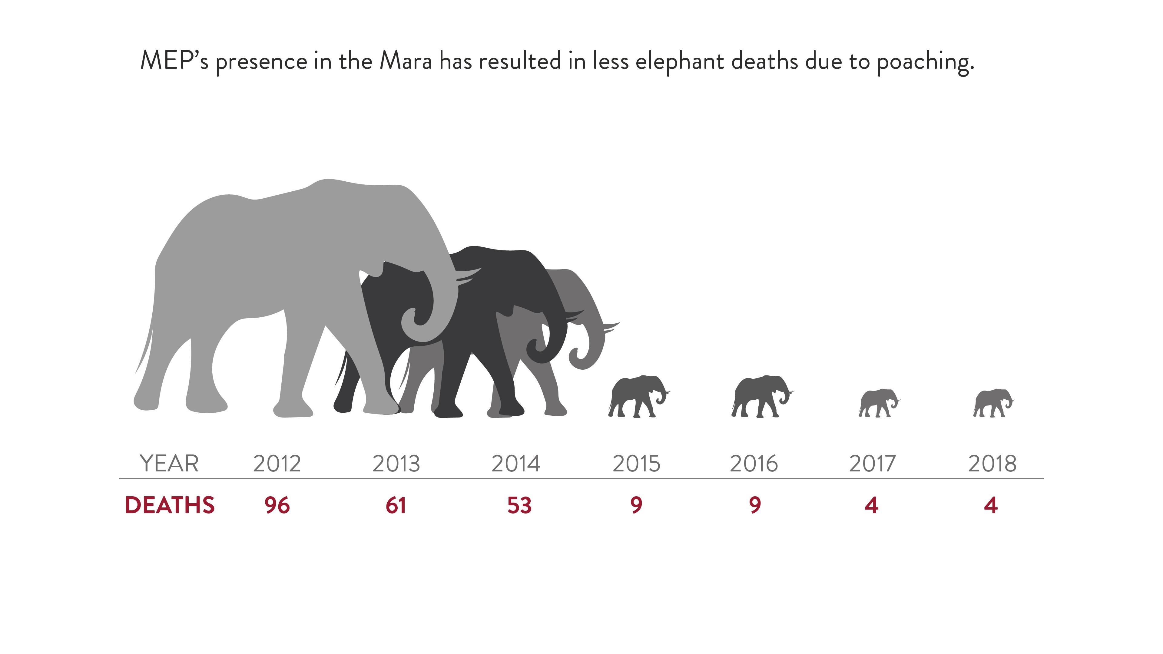 poaching reduction mara elephant
