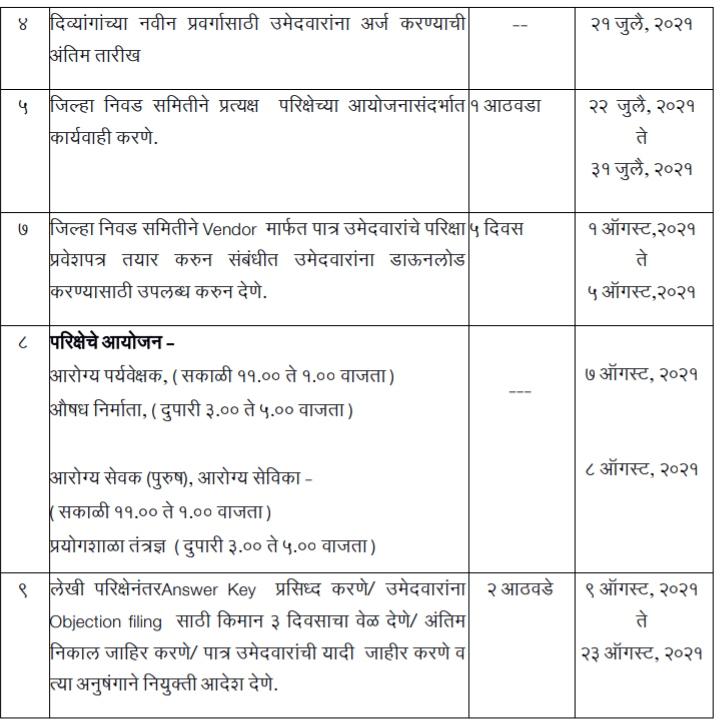 Maha ZP Bharti Dates