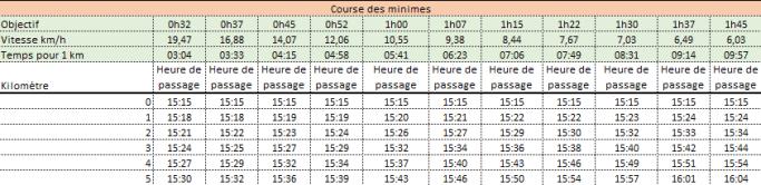 Temps_de_passage_minimes