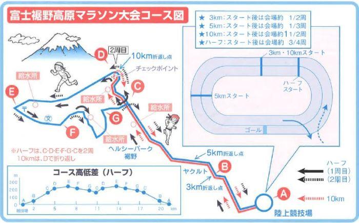 富士裾野高原マラソン コース