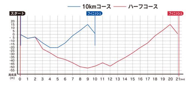 札幌マラソン コース 高低差