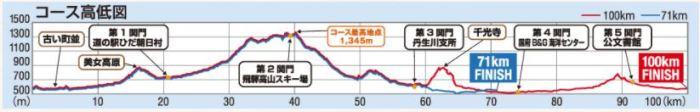 飛騨高山ウルトラマラソン 高低差