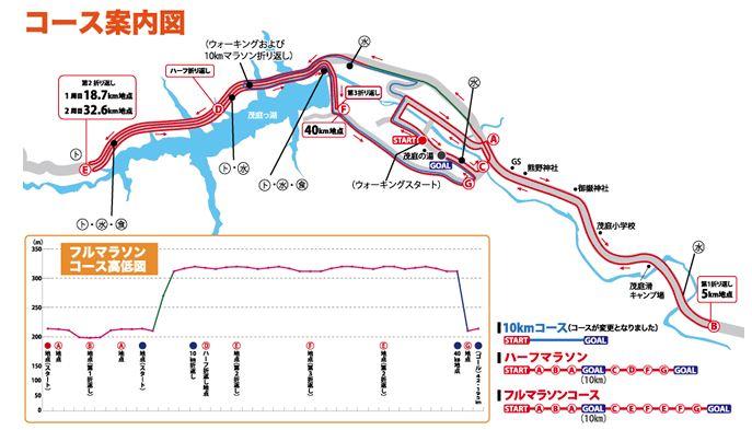 0fa4d5605efe 湯のまち飯坂・茂庭っ湖マラソンのエントリーとコース、高低差や宿泊 ...