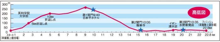 日本平桜マラソン 高低差