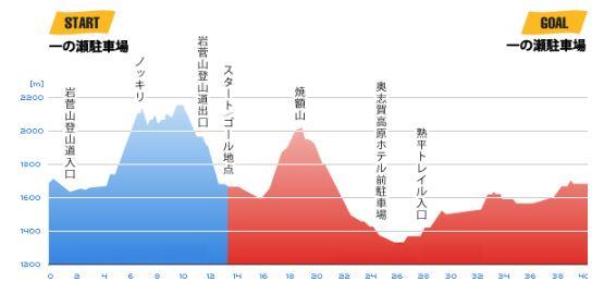 志賀高原マウンテントレイル 高低差