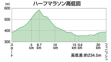 越後湯沢秋桜ハーフマラソン 高低差