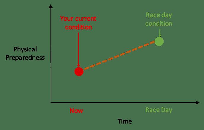 How To Build A Training Plan For Your Marathon or Half Marathon 7