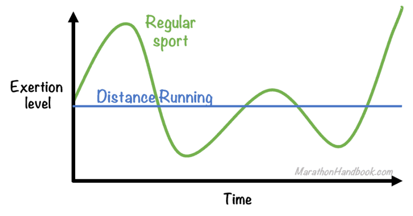 Exertion Graph