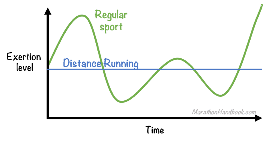 Exertion Graph