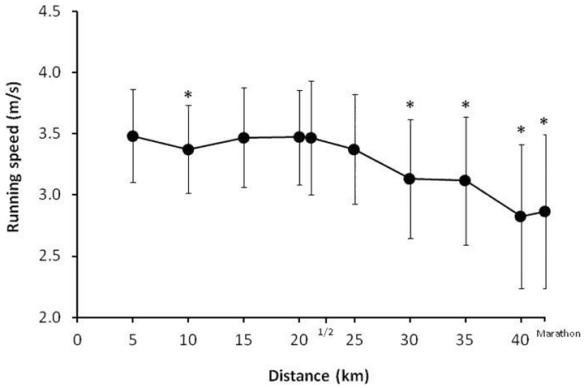 Average Marathon Pace Graph